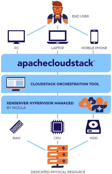 Esquema Cloud privada